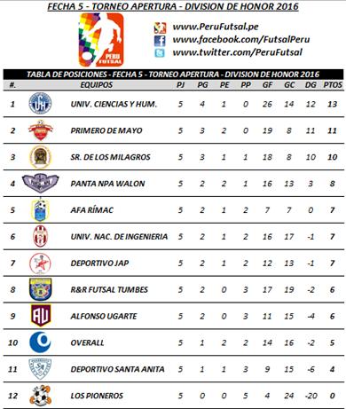 Tabla - Fecha 5 - Apertura - División de Honor 2016