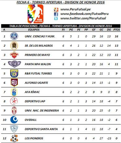 Tabla - Fecha 6 - Apertura - División de Honor 2016