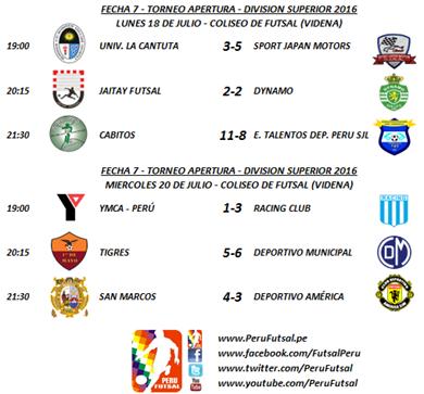 Resultados - Fecha 7 - Apertura - División Superior 2016