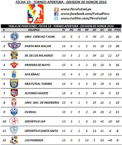 Tabla - Fecha 10 - Apertura - División de Honor 2016