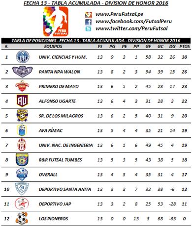 Tabla Acumulada - Fecha 13 - División de Honor 2016