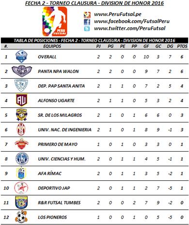 Tabla - Fecha 2 - Clausura - División de Honor 2016