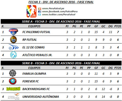 Tabla (Series) - Fecha 3 - Fase Final - Torneo de Ascenso 2016