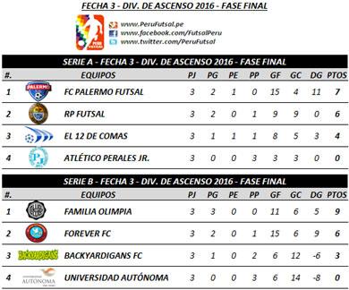 Tabla (Series) - Fecha 3 - Fase Final - Torneo de Ascenso 2016