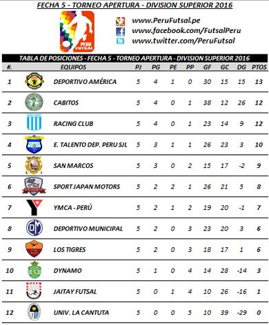 Tabla - Fecha 5 - Apertura - División Superior 2016