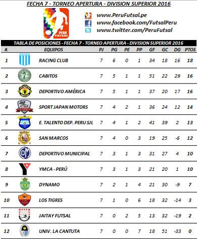 Tabla - Fecha 7 - Apertura - División Superior 2016