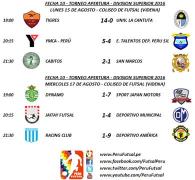 Resultados - Fecha 10 - Apertura - División Superior 2016