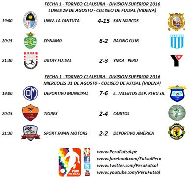 Resultados - Fecha 1 - Clausura - División Superior 2016