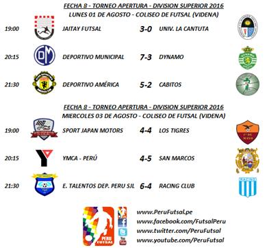 Resultados - Fecha 8 - Apertura - División Superior 2016