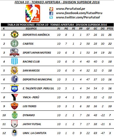 Tabla - Fecha 10 - Apertura - División Superior 2016