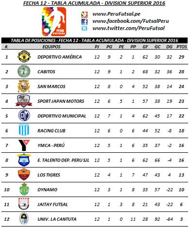 Tabla Acumulada - Fecha 12 - División Superior 2016