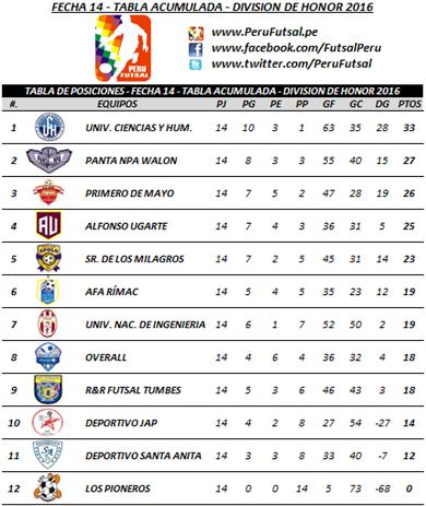 Tabla Acumulada - Fecha 14 - División de Honor 2016