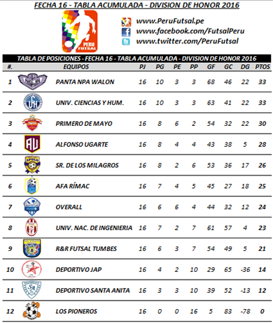 Tabla Acumulada - Fecha 16 - División de Honor 2016
