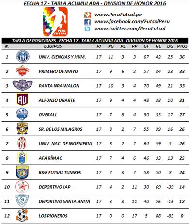 Tabla Acumulada - Fecha 17 - División de Honor 2016