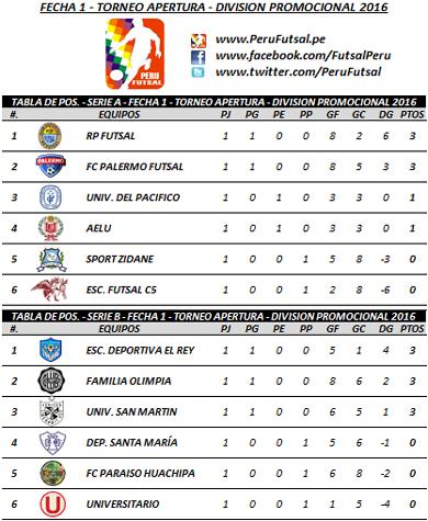 Tabla - Fecha 1 - Series - Apertura - División Promocional 2016