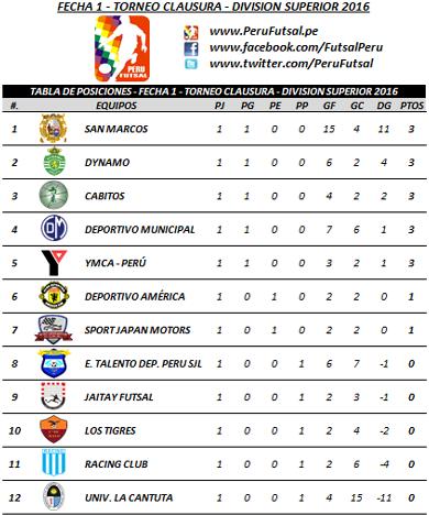 Tabla - Fecha 1 - Clausura - División Superior 2016
