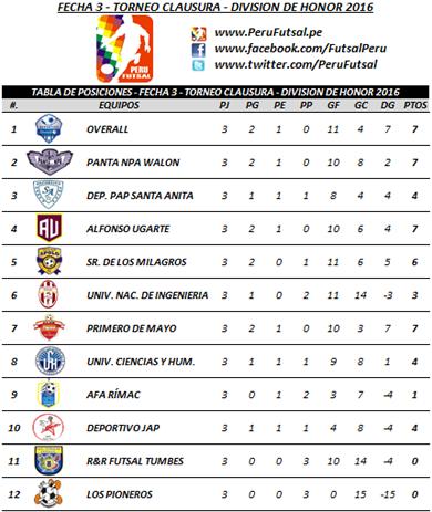 Tabla - Fecha 3 - Clausura - División de Honor 2016