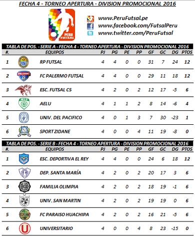 Tabla - Fecha 4 - Series - Apertura - División Promocional 2016