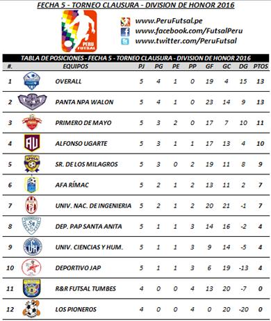 Tabla - Fecha 5 - Clausura - División de Honor 2016