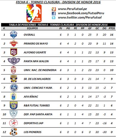 Tabla - Fecha 6 - Clausura - División de Honor 2016
