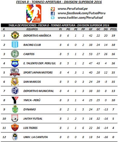 Tabla - Fecha 8 - Apertura - División Superior 2016
