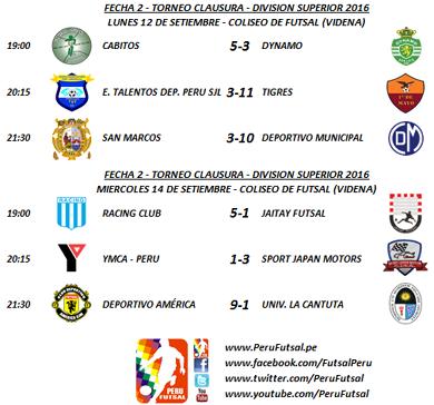 Resultados - Fecha 2 - Clausura - División Superior 2016