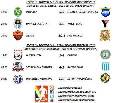 Resultados - Fecha 3 - Clausura - División Superior 2016
