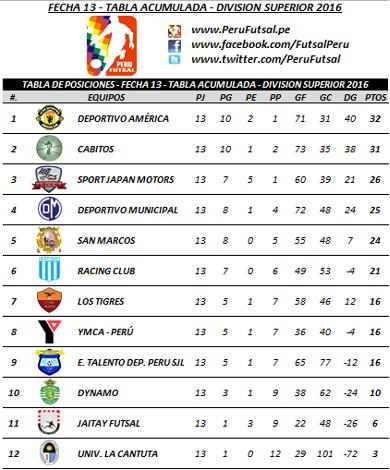 Tabla Acumulada - Fecha 13 - División Superior 2016