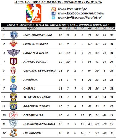 Tabla Acumulada - Fecha 18 - División de Honor 2016