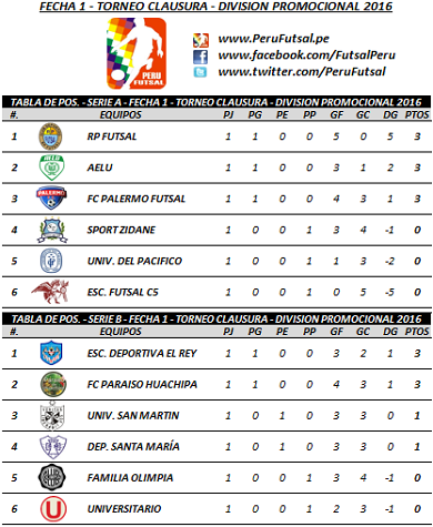 Tabla - Fecha 1 - Series - Clausura - División Promocional 2016