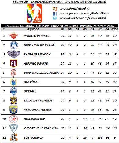 Tabla Acumulada - Fecha 20 - División de Honor 2016