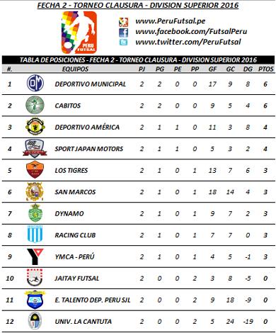 Tabla - Fecha 2 - Clausura - División Superior 2016