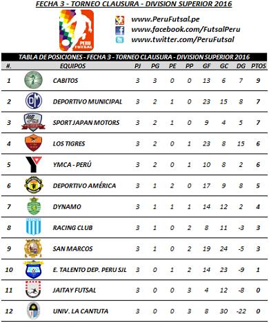 Tabla - Fecha 3 - Clausura - División Superior 2016