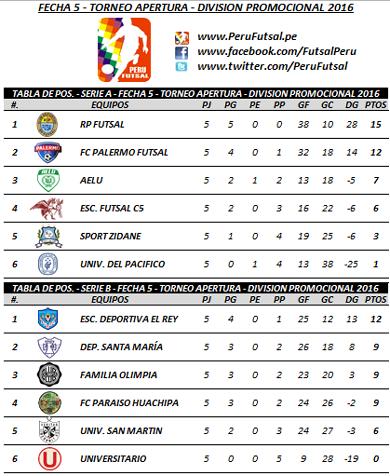 Tabla - Fecha 5 - Series - Apertura - División Promocional 2016