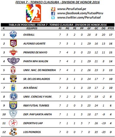 Tabla - Fecha 7 - Clausura - División de Honor 2016