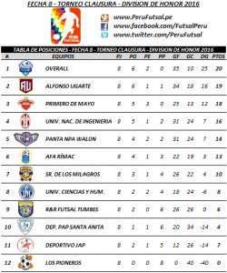 Tabla - Fecha 8 - Clausura - División de Honor 2016