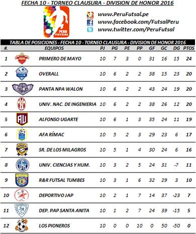 Tabla - Fecha 10 - Clausura - División de Honor 2016