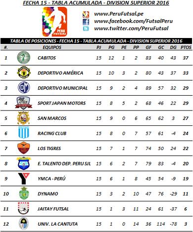 Tabla Acumulada - Fecha 15 - División Superior 2016