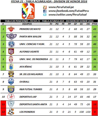 Tabla Acumulada - Fecha 21 - División de Honor 2016