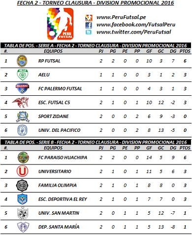 Tabla - Fecha 2 - Series - Clausura - División Promocional 2016