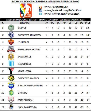 Tabla - Fecha 4 - Clausura - División Superior 2016