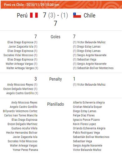 Planilla - Peru vs. Chile - Grupo A - JJBB Iquique 2016