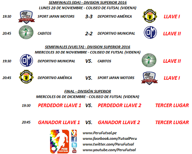 Resultados - Semifinales (Ida) - División Superior 2016