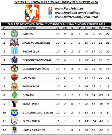 Tabla - Fecha 10 - Clausura - División Superior 2016