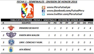 Tabla de Posiciones - Fecha 1 - Semifinales - División de Honor 2016