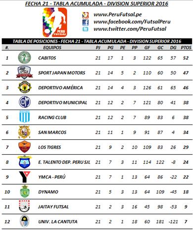 Tabla Acumulada - Fecha 21 - División Superior 2016