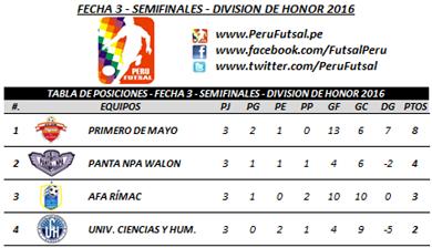 Tabla de Posiciones - Fecha 3 - Semifinales - División de Honor 2016