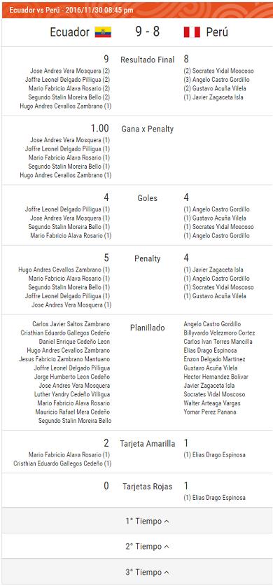 Planilla - Peru vs. Ecuador - Grupo A - JJBB Iquique 2016